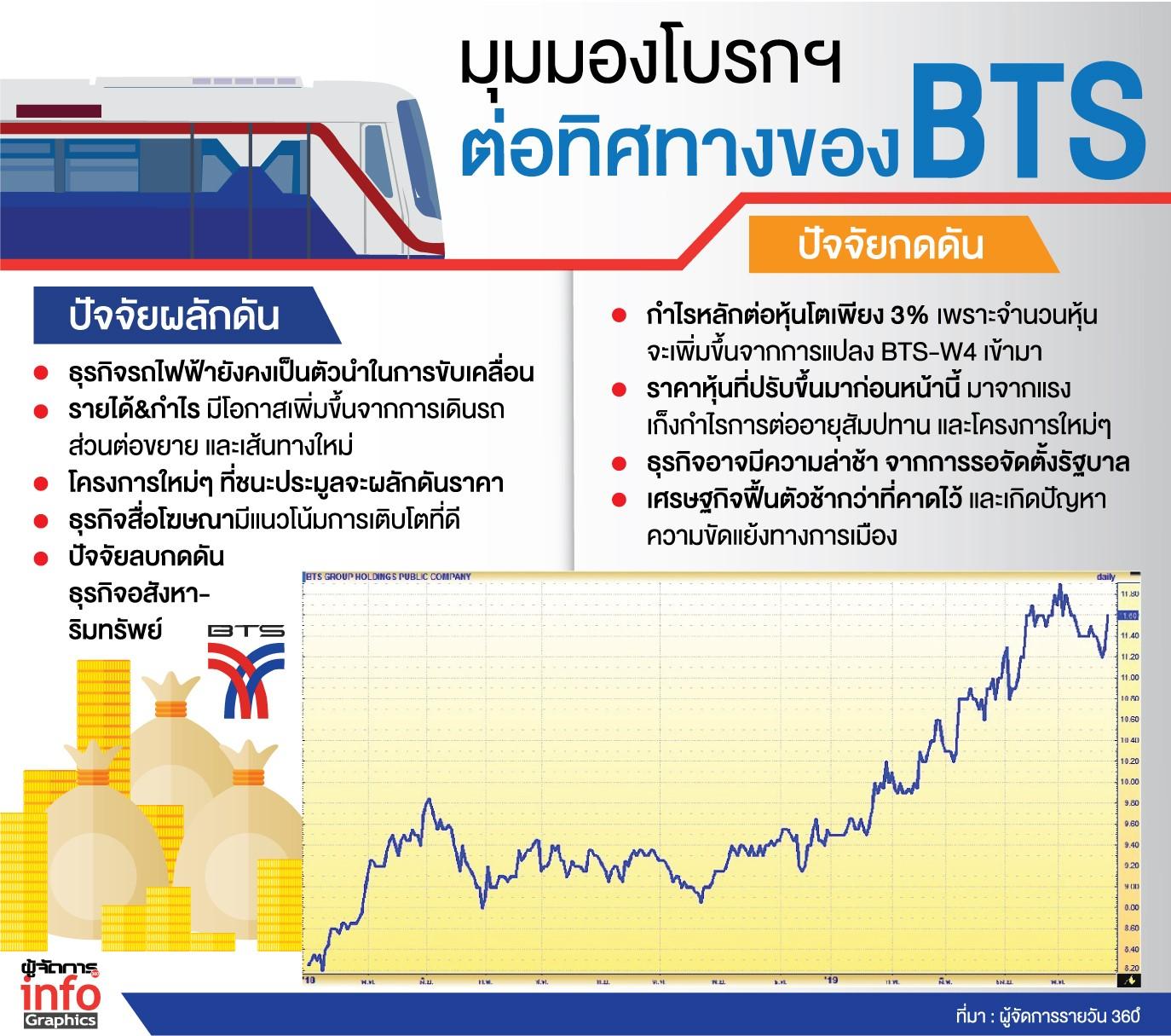 โบรกฯเชื่อ BTS กำไรปีนี้เพิ่ม รถไฟฟ้า & ธุรกิจสื่อผลักดัน