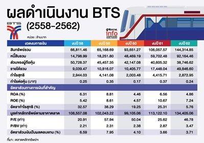 BTSปี62ศักยภาพแข็งแกร่ง ธุรกิจรถไฟฟ้า&โฆษณารุ่ง!