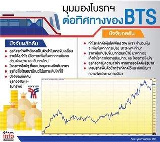 โบรกฯเชื่อBTSกำไรปีนี้เพิ่ม รถไฟฟ้า&ธุรกิจสื่อผลักดัน