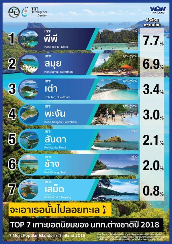 ผลสำรวจ 7 เกาะยอดนิยมจาก ททท.