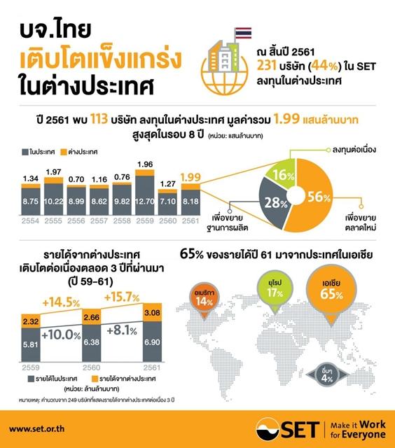 พบบริษัทในตลาดหุ้นไทยลงทุนในอาเซียนเป็นอันดับหนึ่ง!  มูลค่า 1.99 แสนล้าน สูงสุดรอบ8ปี