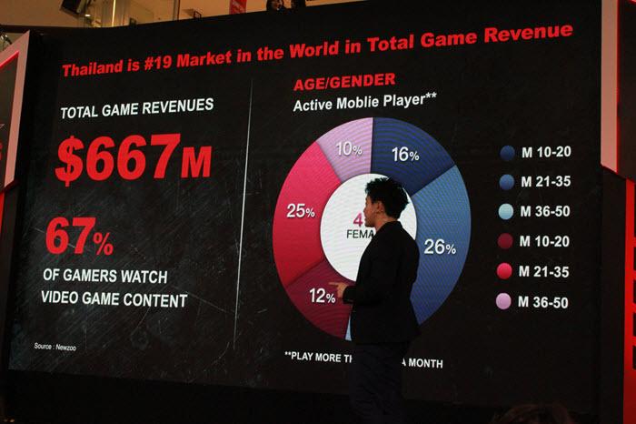 ภาพรวมอุตสาหกรรมเกมและอีสปอร์ตของประเทศไทย