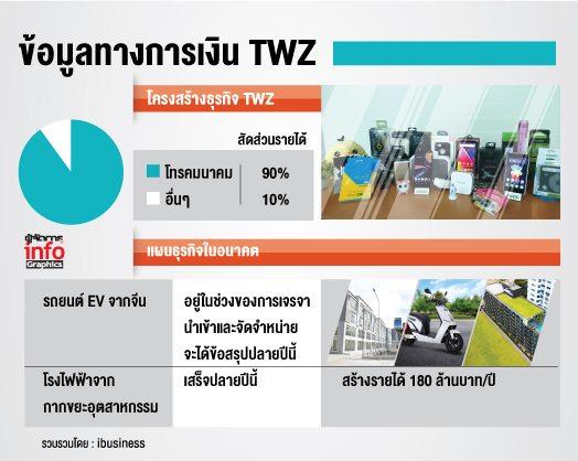 อานิสงส์ FTA รถยนต์ไฟฟ้าไทย-จีนหนุน TWZ