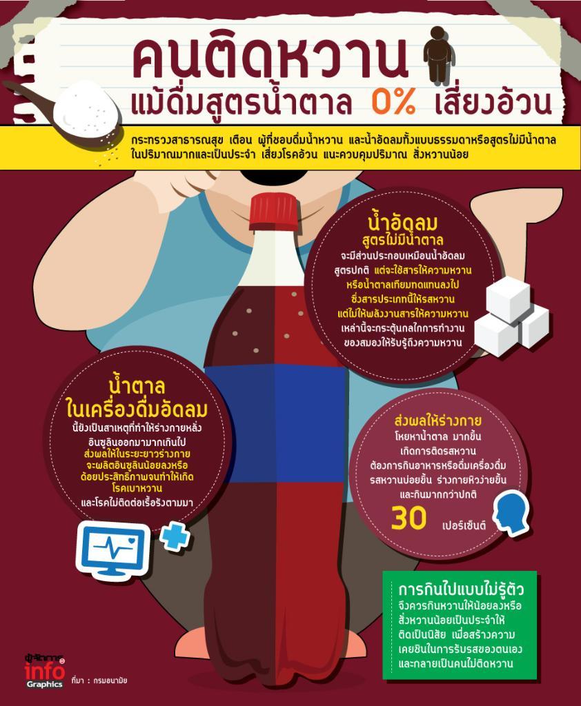 เตือน คนติดหวานแม้ดื่มสูตรน้ำตาล 0% เสี่ยงอ้วน