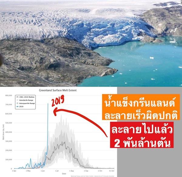 น้ำแข็งที่กรีนแลนด์ ละลายเร็วผิดปกติไปแล้ว 2 พันล้านตัน