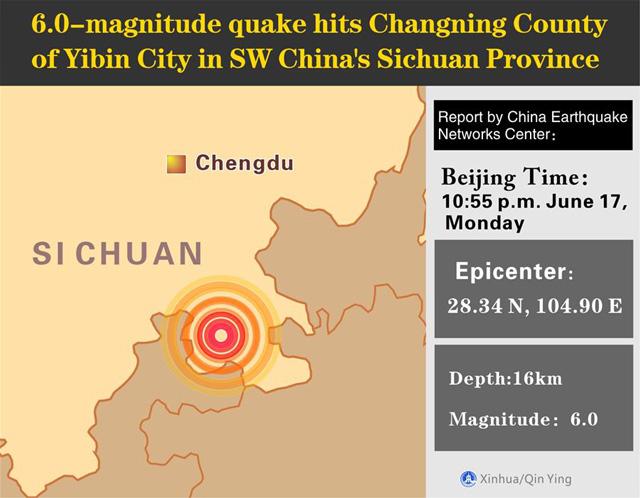 แผ่นดินไหวขนาด 6.0 ริกเตอร์ เกิดขึ้นที่เขตฉางหนิง เมืองอี้ปินในมณฑลเสฉวนทางตะวันตกเฉียงใต้ของจีน เวลา 22:55 น. วันจันทร์ (เวลาปักกิ่ง) ตามรายงานจากศูนย์เครือข่ายแผ่นดินไหวของจีน (CENC) ศูนย์กลางแผ่นดินไหวมีความลึก 16 กม. ได้ตรวจสอบที่ละติจูดเหนือ 28.34 องศาและลองจิจูดลองจิจูดตะวันออก 104.90 องศา (ภาพซินหัว)