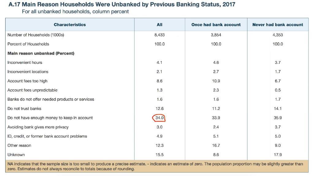 การสำรวจของสถาบันประกันเงินฝากแห่งชาติสหรัฐฯหรือ FDIC (Federal Deposit Insurance Corporation) เมื่อปี 2017 ระบุชัดว่าเหตุผลใหญ่ที่ทำให้คนกลุ่มนี้ไม่มีบัญชีธนาคาร คือการไม่มีเงินมากพอที่จะรักษาบัญชี