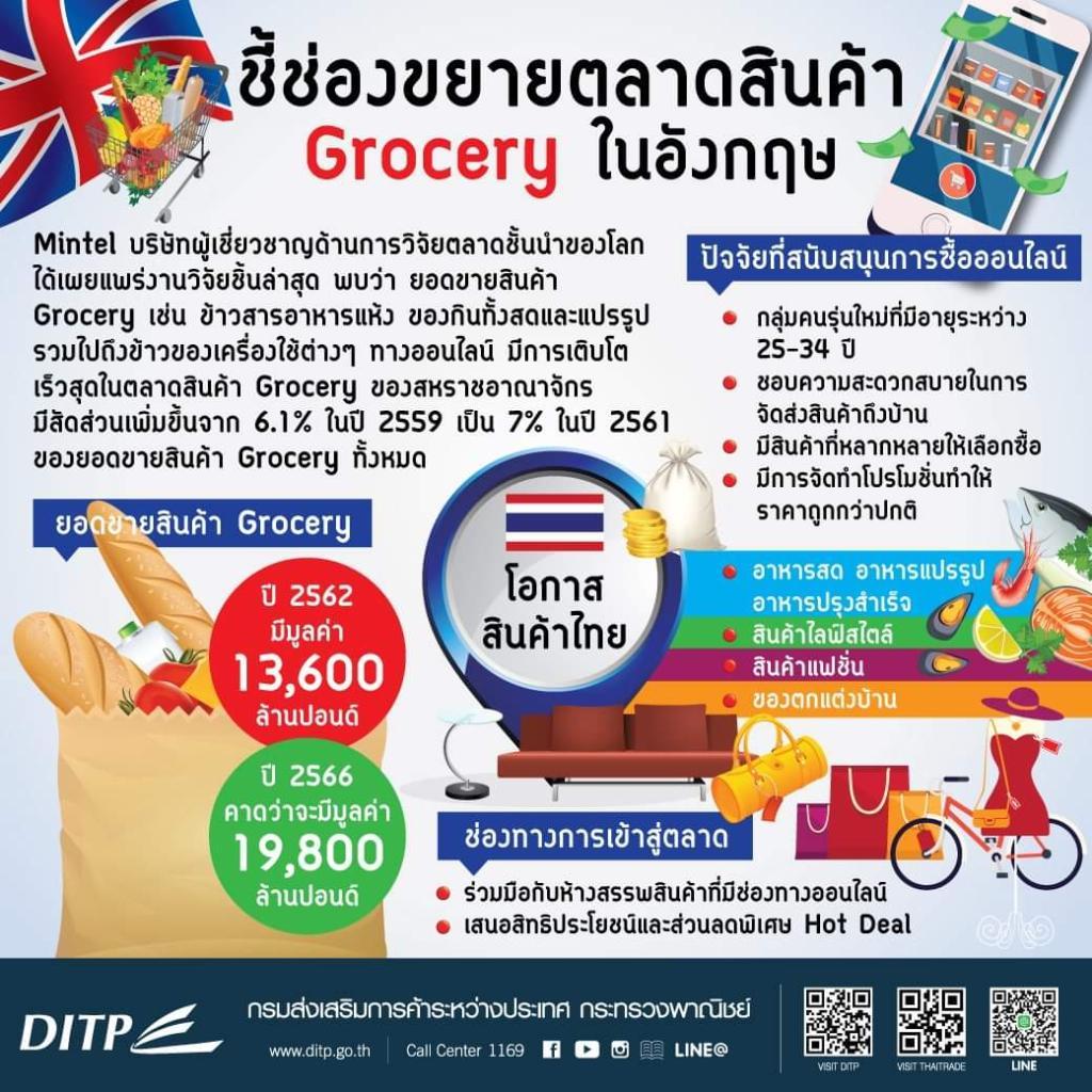 พาณิชย์ แนะกลุ่มสินค้า Grocery จับมือซูเปอร์มาร์เก็ตอังกฤษเจาะช่องขายออนไลน์