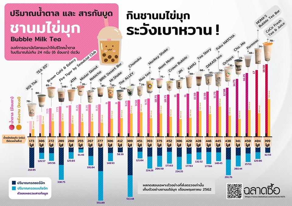 เปรียบเทียบชาไข่มุก 25 ยี่ห้อ พบสารกันบูด-น้ำตาลเกิน KOI The' ไขมันต่ำสุด