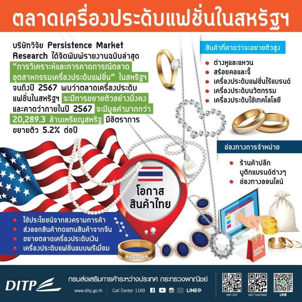 DITP แนะผู้ส่งออกไทยจับตาแฟชั่นสหรัฐฯ เผยต่างหู สร้อยคอ จี้และแหวนมาแรง