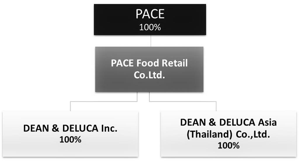 """""""ดีน แอนด์ เดลูก้า"""" แบ่งเค้กรายได้แยกบริษัทเป็นอเมริกาและเอเชีย"""