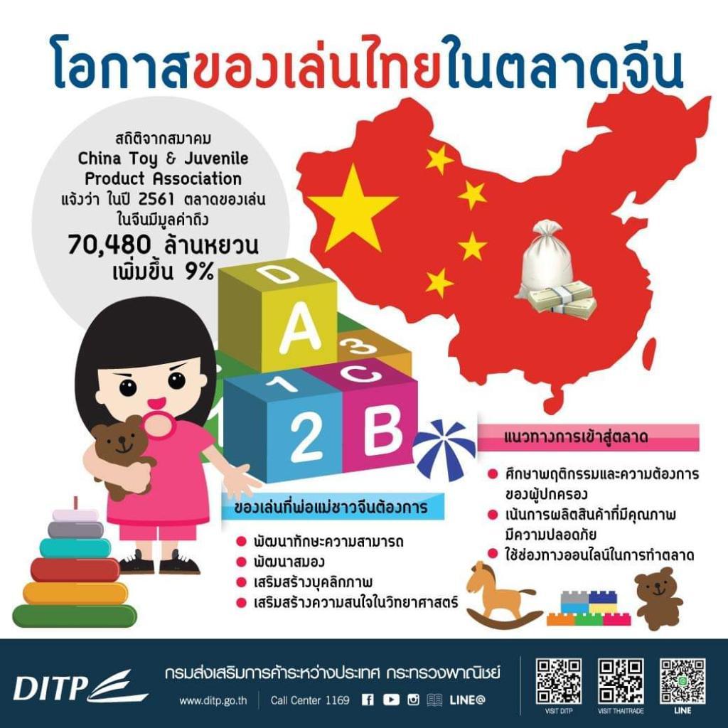 พ่อแม่ชาวจีนยอมทุ่ม! 'ของเล่นพัฒนาสมองเด็ก' พาณิชย์ชี้ช่องโอกาสธุรกิจไทย