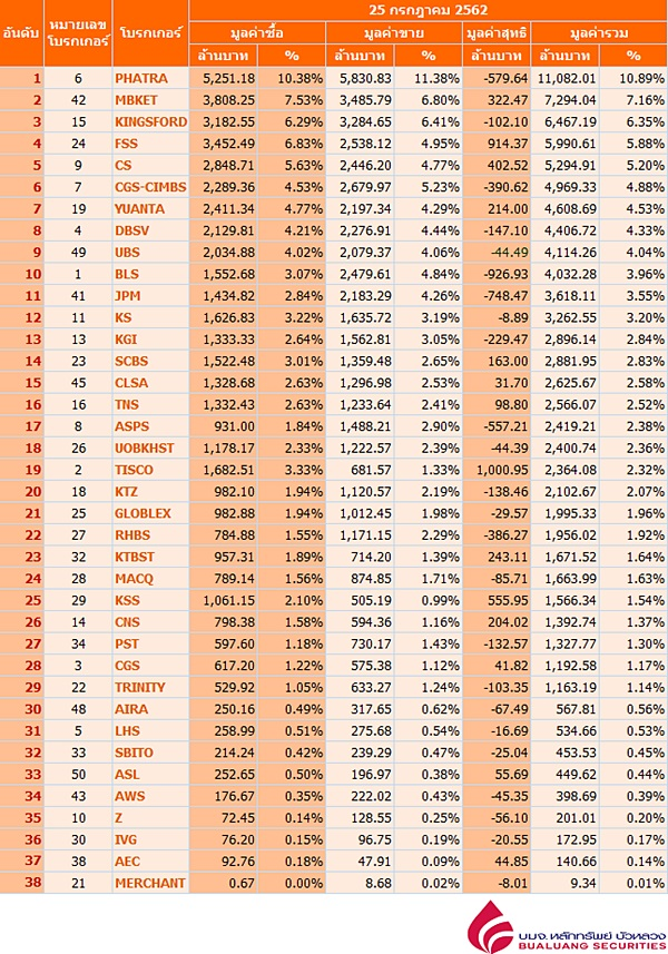 Broker ranking 25 Jul 2019