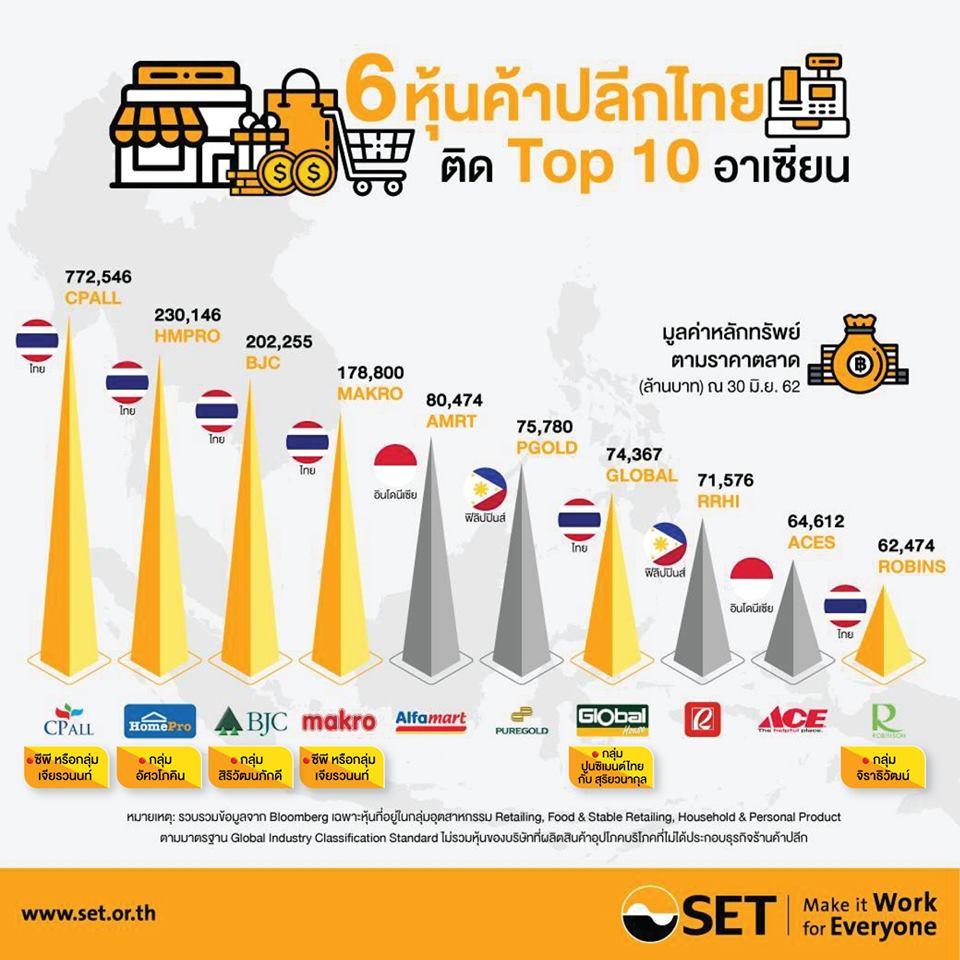หุ้นค้าปลีกไทยแกร่งในอาเซียน ทิศทางธุรกิจครึ่งปีหลังโตต่อเนื่อง