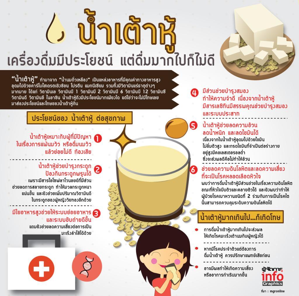 """Bangkok Dusit Medical Services """"น้ำเต้าหู้"""" เครื่องดื่มมีประโยชน์ แต่ดื่มมากไปก็ไม่ดี"""