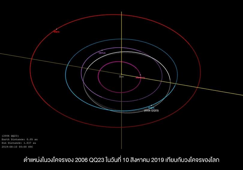 สดร.แจงดาวเคราะห์น้อยใกล้โลก 10 ส.ค.ไม่อันตราย