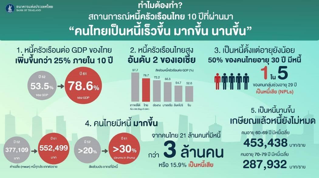 หนี้ครัวเรือนไทยพุ่ง 81 % รั้งอันดับ 3 ในเอเชีย แบงก์ชาติคลอดมาตรการสกัด