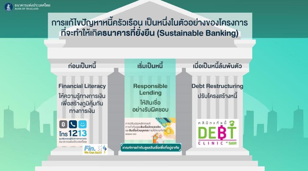ธนาคารเพื่อความยั่งยืน กลอุบายคุมสินเชื่อ