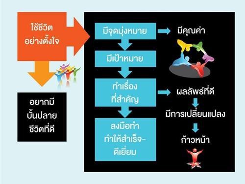 ความสำเร็จในการใช้ชีวิต ทำไม่ยาก-นี่คือทางเรียนลัด / ดร.สุวัฒน์ ทองธนากุล
