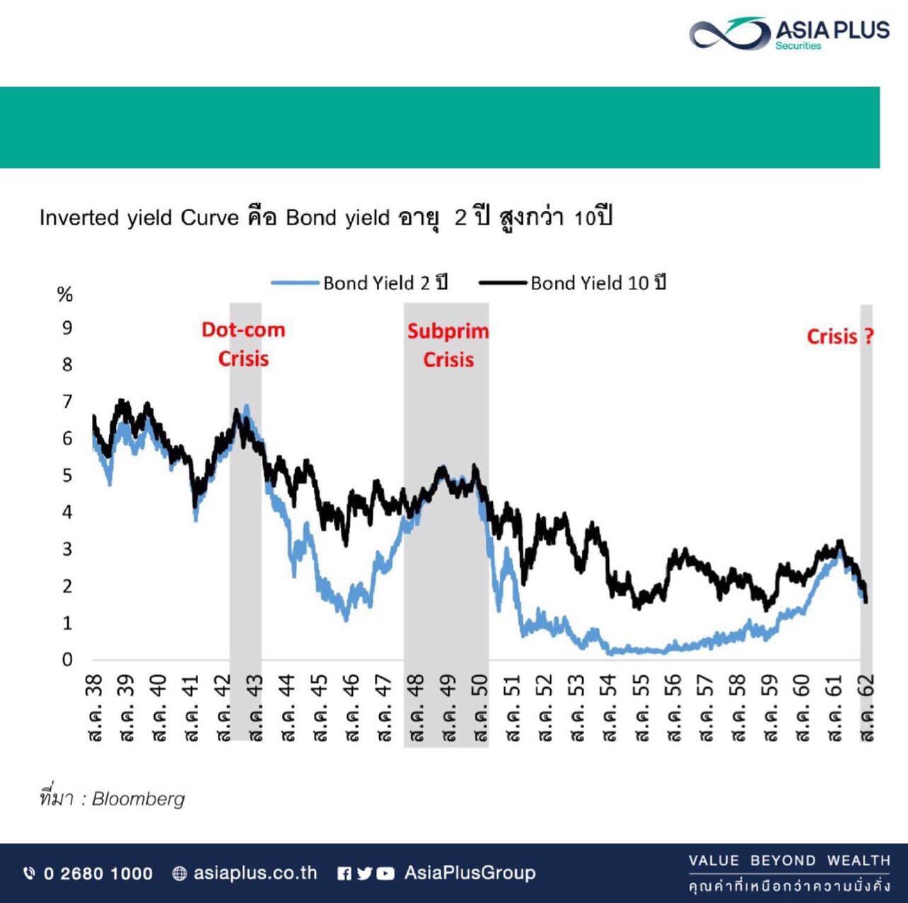 """Inverted Yield curve สหรัฐฯ ครั้งนี้ สะท้อนเศรษฐกิจถดถอยหรือไม่?"