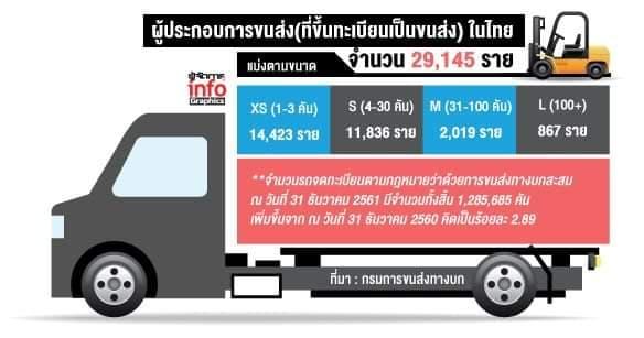 จำนวนผู้ประกอบการขนส่ง (ที่ขึ้นทะเบียนเป็นขนส่ง) ในไทย