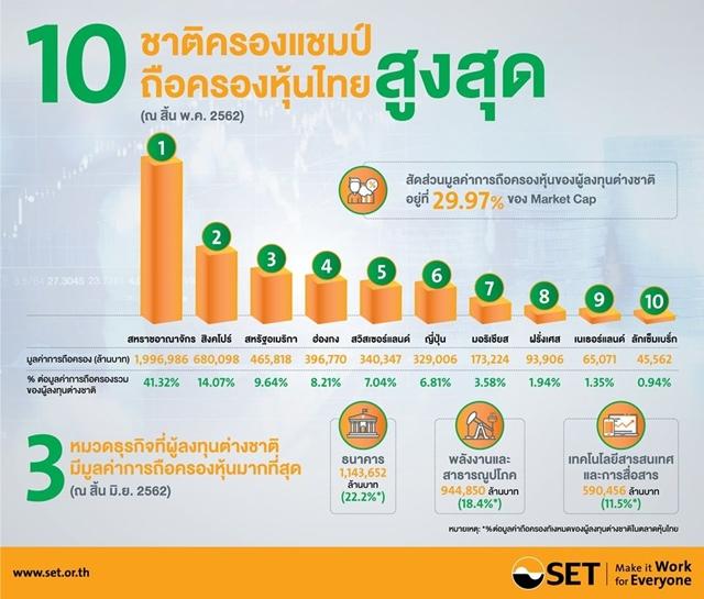 ตลท.เผยต่างชาติถือครองหุ้นไทยสูงถึง 5.15 ล้านล้านบาท