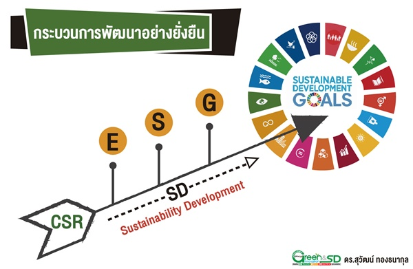 13 กลุ่มองค์กรประกาศทำจริง ยึดมั่นธรรมาภิบาลมุ่ง SDG / ดร.สุวัฒน์ ทองธนากุล