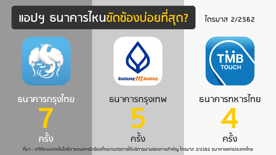 """กางสถิติ""""กรุงไทย-กรุงเทพ"""" แอปฯ ล่มบ่อยสุด! """"แบงก์ชาติ"""" เตือนทุกแห่งต้องเผยข้อมูลระบบขัดข้อง"""
