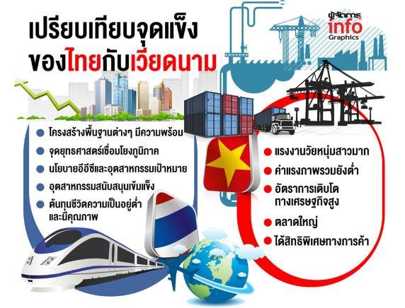 """เช็คอิน""""เวียดนาม""""ปรับแพกเกจชิงนักลงทุน""""สุริยะ""""โชว์จุดแข็งไทยฐานการผลิตภูมิภาค"""