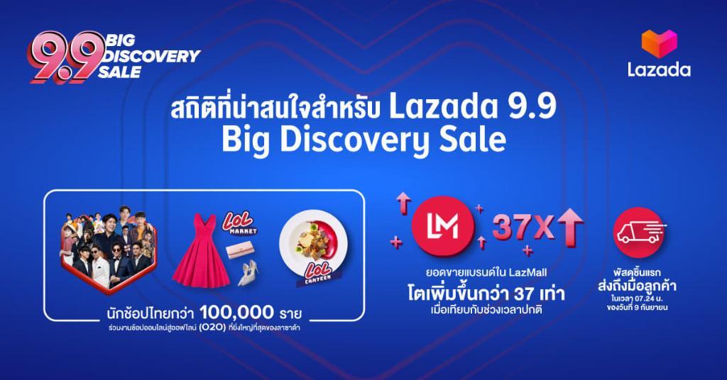ลาซาด้า ปลื้มLazada 9.9 Big Discovery Sale ดันยอดขายแบรนด์ดังโต 37 เท่า