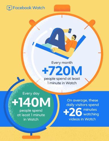 ในช่วง 1 ปีที่เปิดให้บริการ Facebook Watch มีผู้ชม 720 ล้านคนทั่วโลก ในจำนวนนี้ 140 ล้านคนชมนานกว่า 1 นาที
