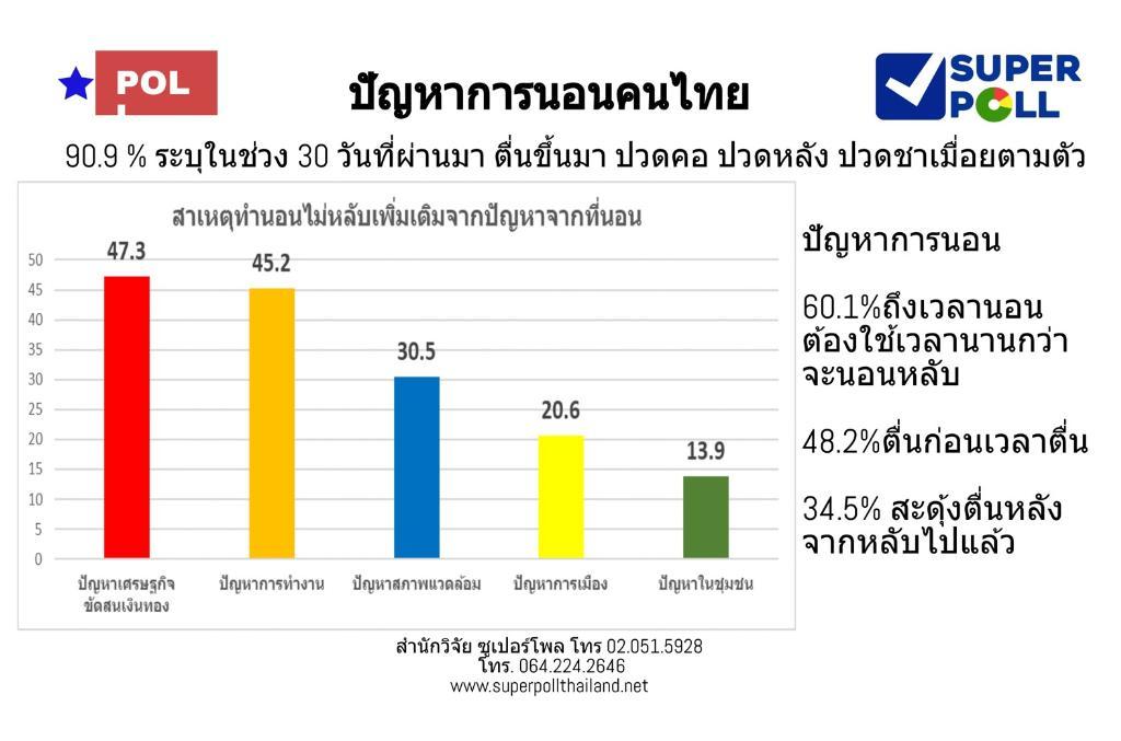 โพลชี้คนไทยไร้ความสุขจากการนอน ผู้เชี่ยวชาญแนะวิธีแก้ปัญหาก่อนเรื้อรัง