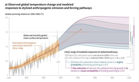 กระแส #ClimateStrike โลกป่วยคนป่วยอย่าง climate change