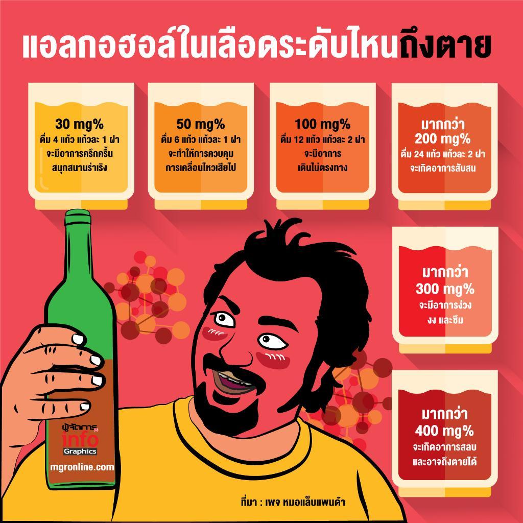 สายดื่มดูไว้ แอลกอฮอล์ในเลือดระดับไหนถึงตาย