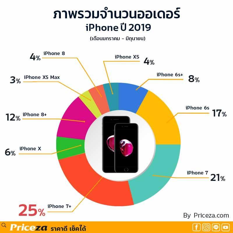ในช่วงครึ่งปีแรก 2019 ออเดอร์รวมของ iPhone 7 และ 7 Plus นั้นมีจำนวนสูงที่สุด
