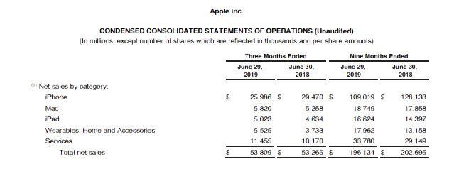 สถิติชี้ว่ายอดขายสินค้า Apple หดตัว