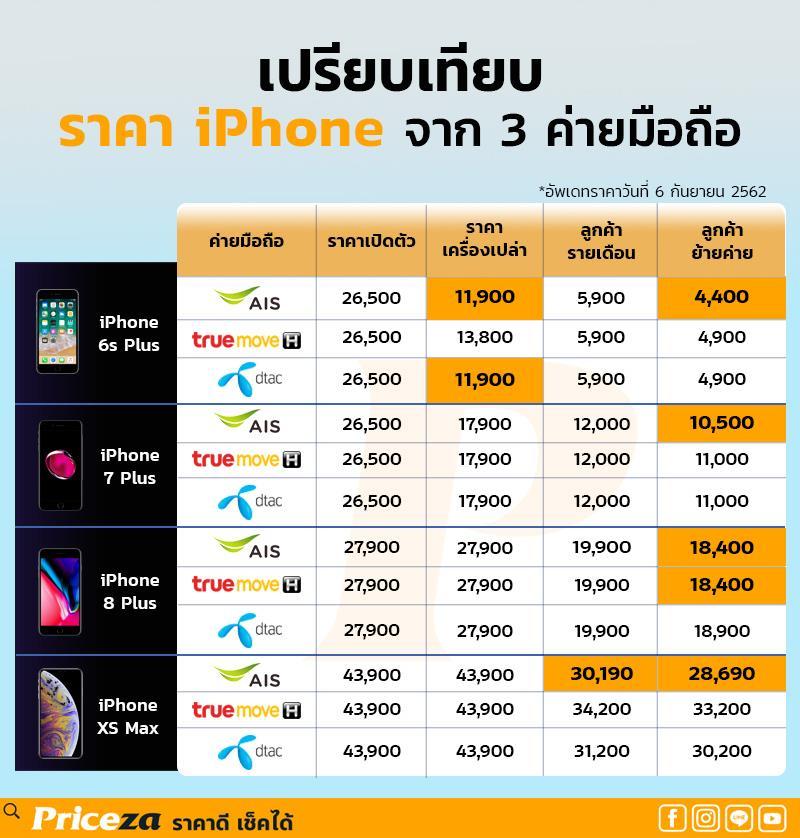ราคา iPhone ของ AIS True และ Dtac (ข้อมูลกันยายน 2562)