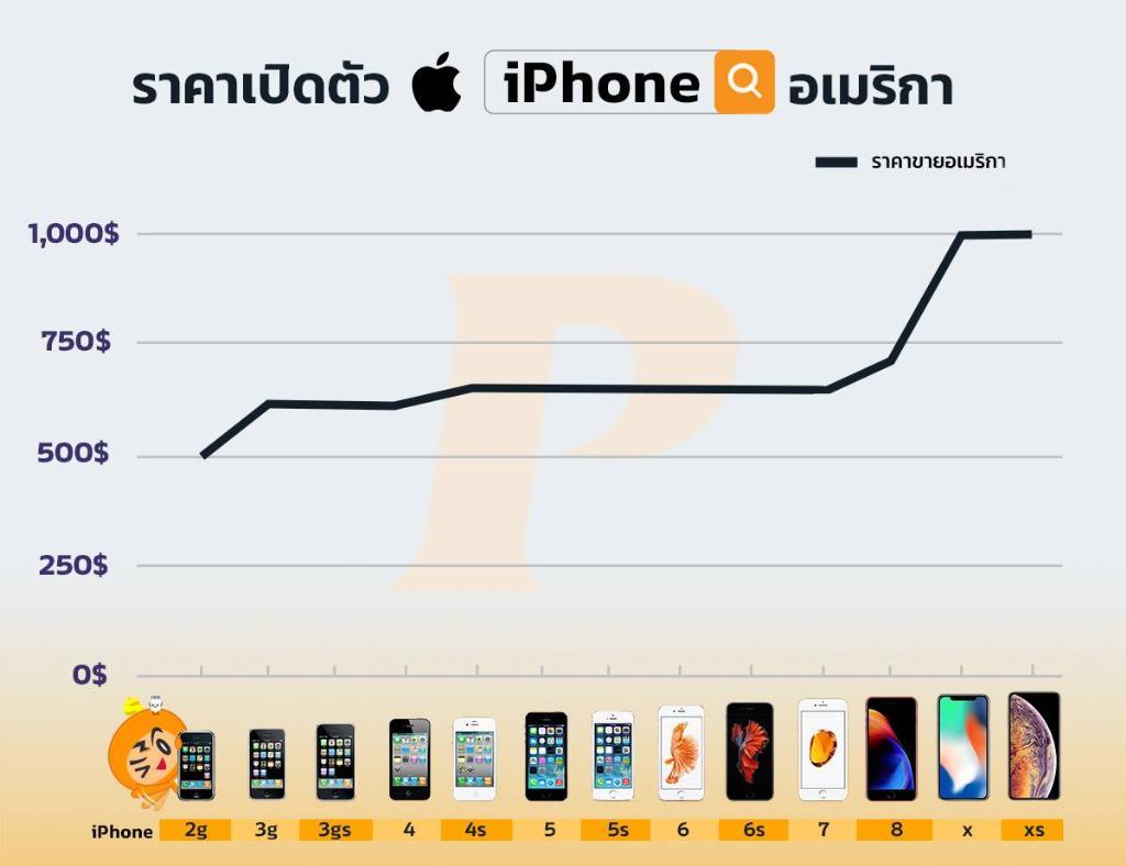 ประวัติศาสตร์การตั้งราคาของ Apple เพื่อขาย iPhone