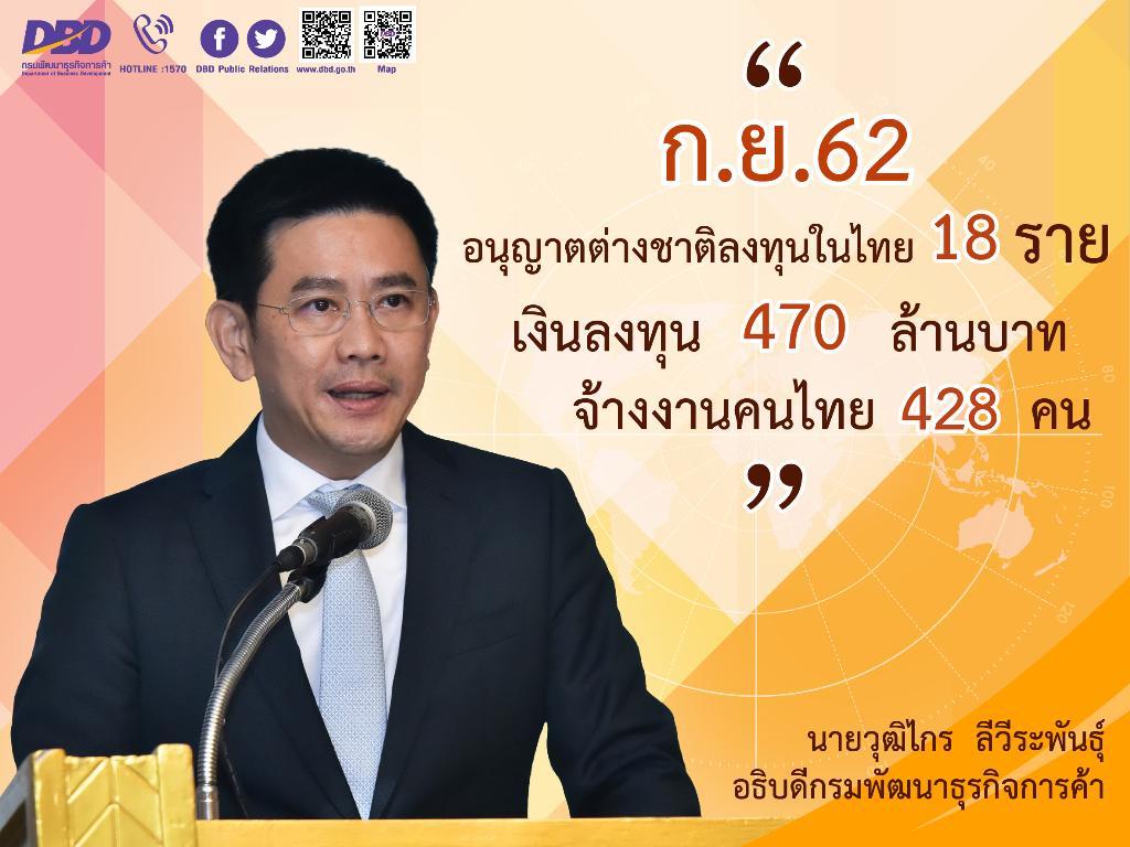 ก.ย.62 ต่างชาติลงทุนไทย 18 ราย เงินลงทุน 470 ล้านบาท จ้างงาน 428 คน