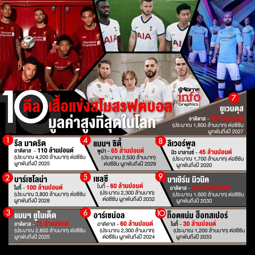 10 ดีลเสื้อแข่งสโมสรฟุตบอลมูลค่าสูงที่สุดในโลก
