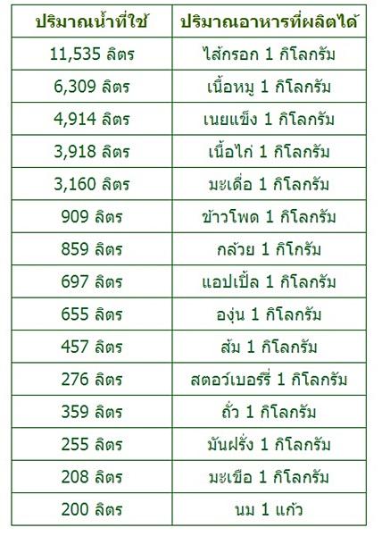 """ข้อมูลจากหนังสือ เนชั่นแนล จีโอกราฟิค ฉบับภาษาไทย เดือนเมษายน 2553 ตอนน้ำเมื่อโลกกระหาย แสดงให้เห็นความจริงที่น่าตกใจว่า """"อาหารที่ทำมาจากเนื้อสัตว์ ใช้น้ำปริมาณมหาศาลเพียงใด เมื่อเปรียบเทียบกับปริมาณอาหารที่ผลิตได้"""""""