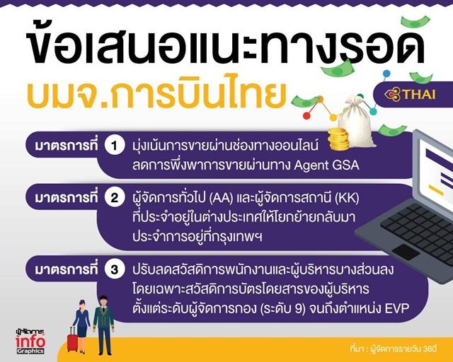 """เปิด 3 แนวทางแก้ขาดทุน """"การบินไทย"""" มุ่งขายออนไลน์-ดึงคนตปท.กลับ-ลดสวัสดิการ"""