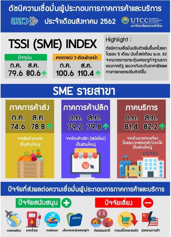 สสว.เผยดัชนีเชื่อมั่น SME เดือน ส.ค.62 ปรับตัวเพิ่มขึ้นเล็กน้อย