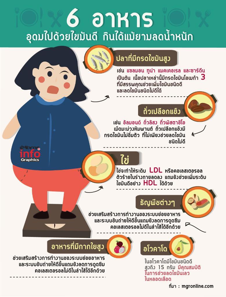 6 อาหาร อุดมไปด้วยไขมันดี กินได้แม้ยามลดน้ำหนัก
