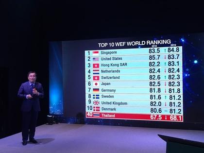 ดัชนีความสามารถแข่งขันไทยปีนี้ขยับขึ้นแต่อันดับร่วง WEF ชี้ตลาดยังผูกขาด-โครงสร้างพื้นฐานแย่ลง