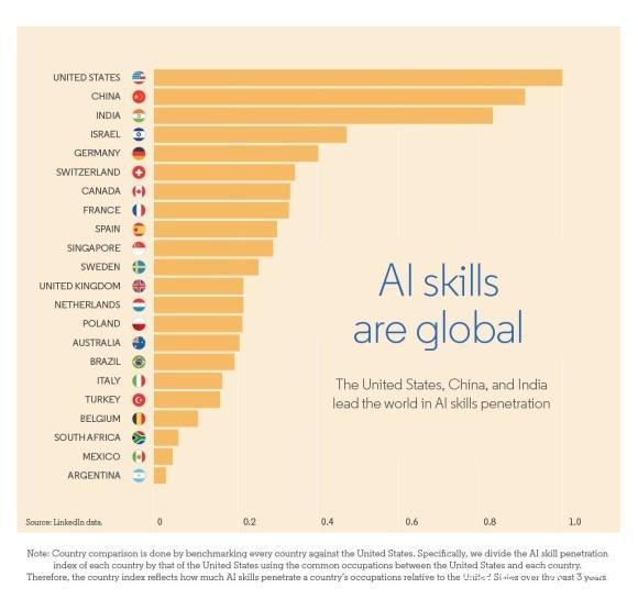 ภาพกราฟฟิกแสดง AI skill Index
