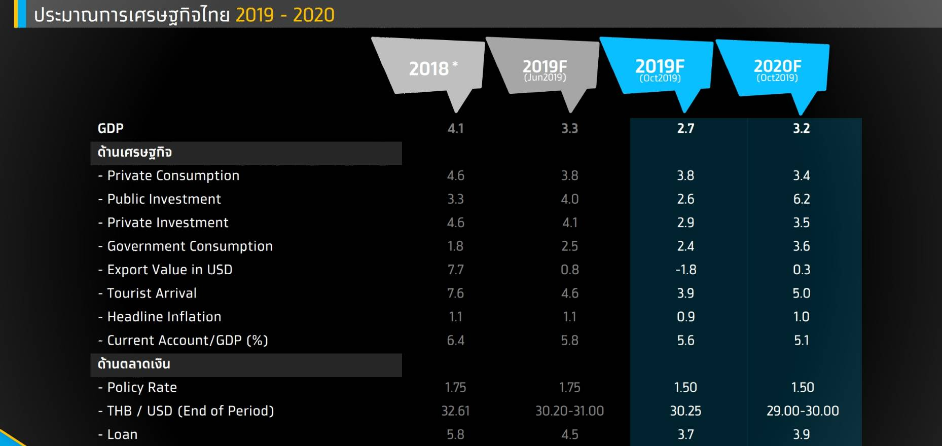 กรุงไทยเก็งจีดีพีปี 63 โต3.2%หวังมาตรการ-ลงทุนรัฐหนุน