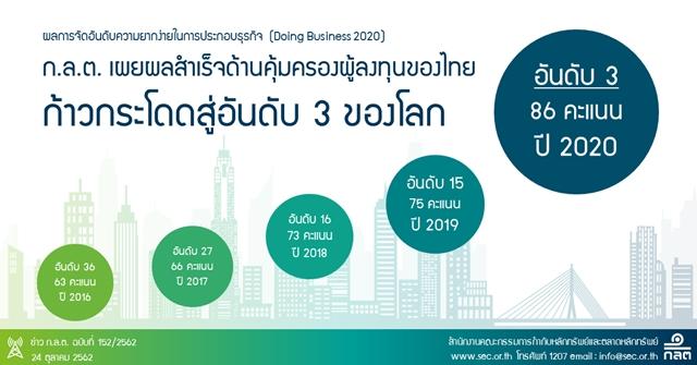 ก.ล.ต. เผยผลสำเร็จด้านคุ้มครองผู้ลงทุนของไทยพุ่งสู่อันดับ 3 ของโลก ใน Doing Business Report 2020