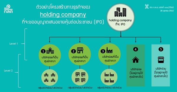 ก.ล.ต. เตรียมปรับเกณฑ์การอนุญาตขายหุ้น IPO ของ holding company เพิ่มความยืดหยุ่นจัดโครงสร้างทางธุรกิจ