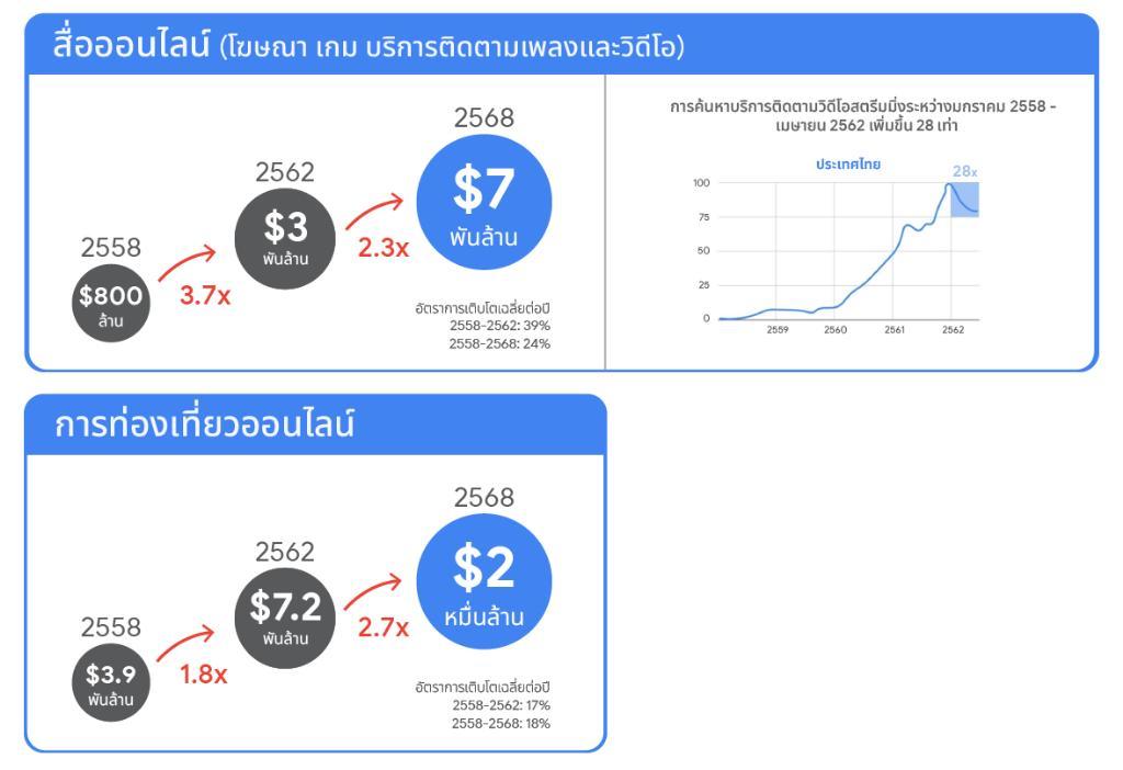 Google, Temasek คาดปี 2568 มูลค่าเศรษฐกิจดิจิทัลไทยแตะ 1.5 ล้านล้านบาท